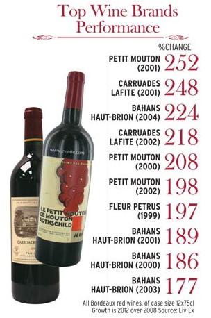 top wine brand