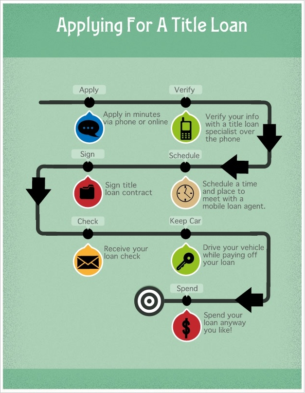 title loan infographic